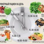 Разбить дневную норму пищи на 4-6 приемов