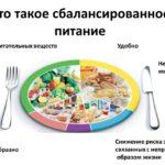 Сбалансированное и здоровое питание