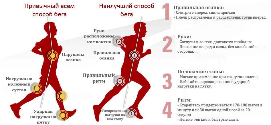 Соблюдается техника правильного бега;