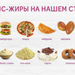 Трансгенные жиры