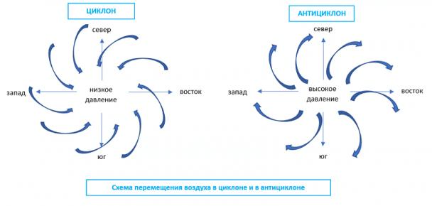 Изображение - Артериальное давление атмосферное давление Vliyanie-tsiklona-i-antitsiklona