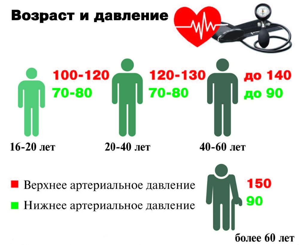 Таблица показателей АД