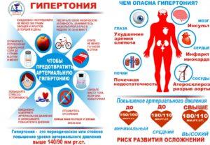 Гипертония причины и последствия