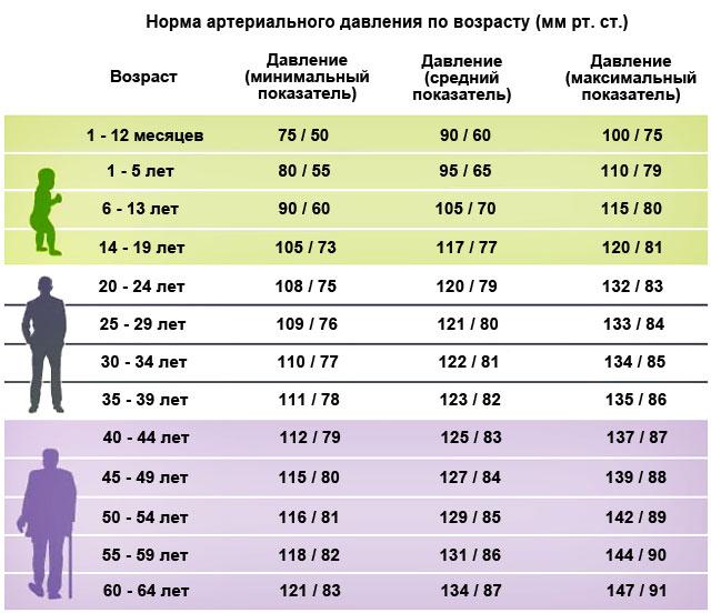 Изображение - Какое давление должно у взрослого мужчины Davlenie-cheloveka-po-vozrastu
