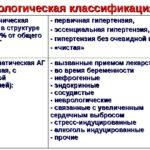 Эссенциальная или первичная острая или хроническая гипертония