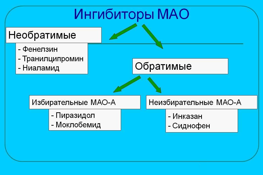 Ингибиторами МАО