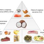 Избыток насыщенных жирных кислот в пище
