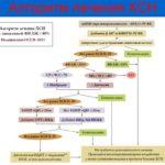 Комплексная эффективная терапия ХСН