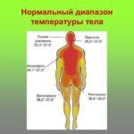 Незначительное снижение температуры тела