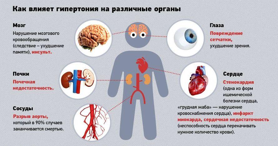 Препараты вызывающие повышение давления
