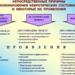Периоды обострения циклоидного психоза с фазами маниакального возбуждения