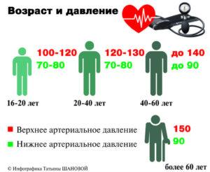 Изображение - Что показывает верхнее давление S-vozrastom-norma-arterialnogo-davleniya-rastet-300x246