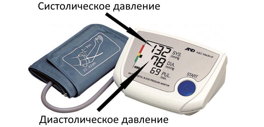 Изображение - Давление человека формула Sistolicheskoe-i-diastolicheskoe-davlenie