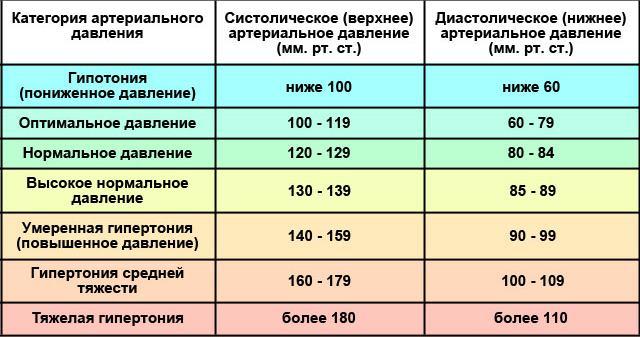 Изображение - Нормальное давление и пульс у беременных Tablitsa-pokazatelej-davleniya