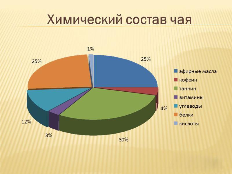 Изображение - Как черный чай влияет на давление человека ksantin-teobromin-nofilin-1