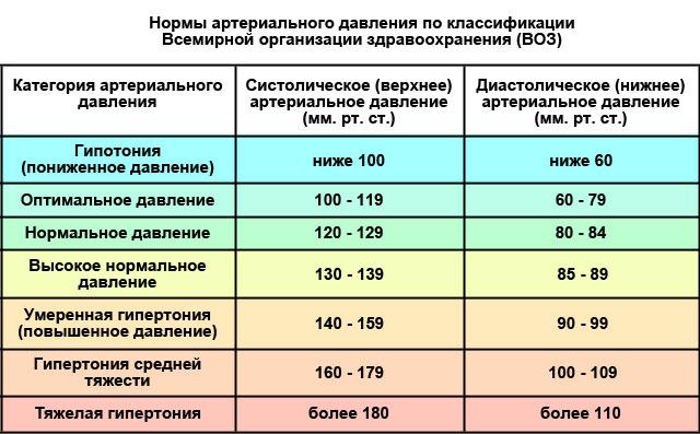 Норма давления при гипертонии